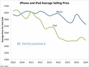 цена iPhone и iPad