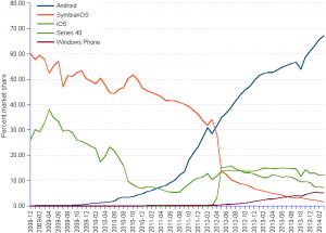 Рынок операционных систем в Южной Америке
